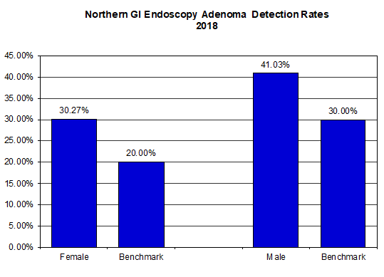 Adenoma detection rates 2018