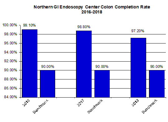 Colon completion rates, 2016-2018